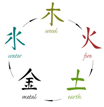Feng shui cinq elements
